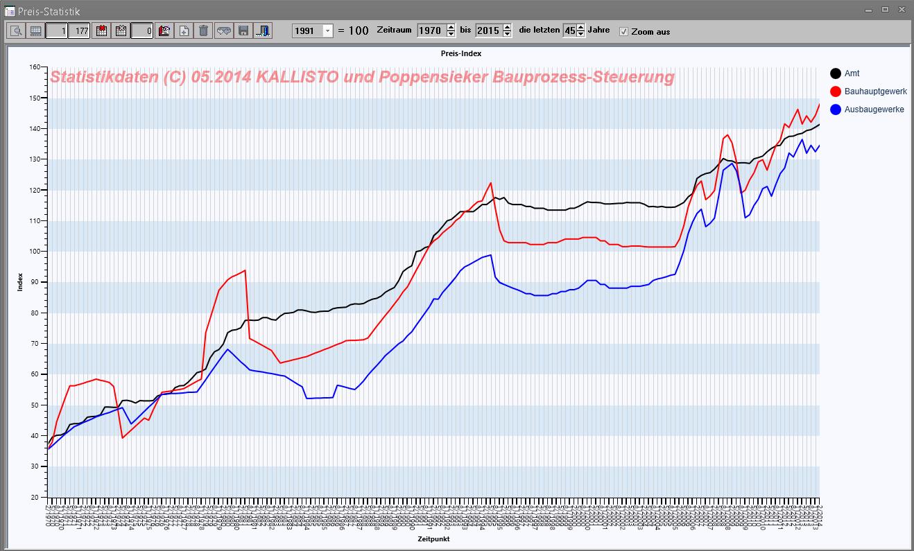 die aktuelle Preis-Index-Kurve